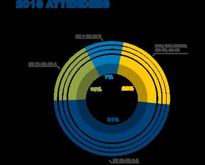 2018-attendee-rank-graph
